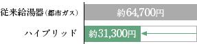 従来給湯器(都市ガス)約64,700円 ハイブリッド約31,300円
