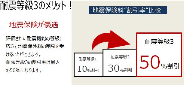 耐震メリット1